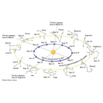 Solarni horoskop i aktuelni tranziti