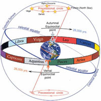 The most important transits in the next three years (audio recording)